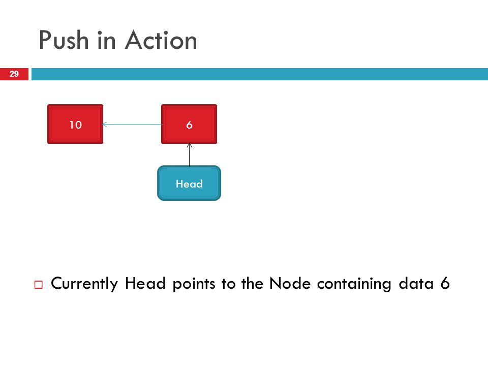 Push in Action Currently Head points to the Node containing data 6 10