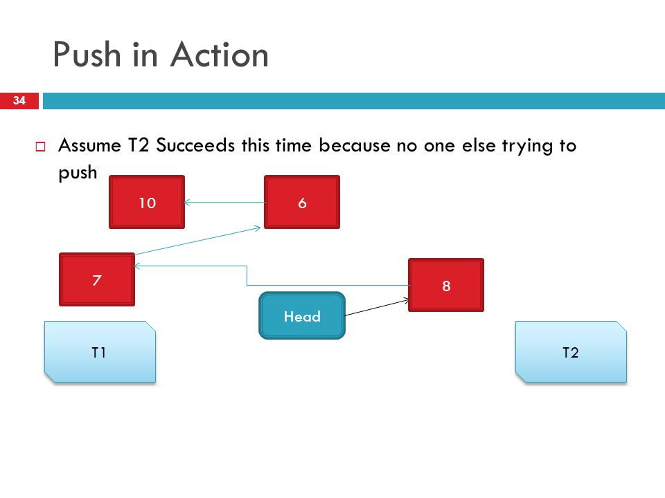 Push in Action Assume T2 Succeeds this time because no one else trying to push 10 6 7 8 Head T1 T2
