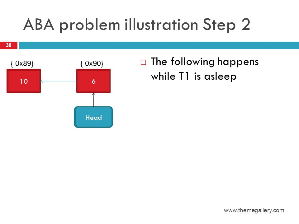 ABA problem illustration Step 2