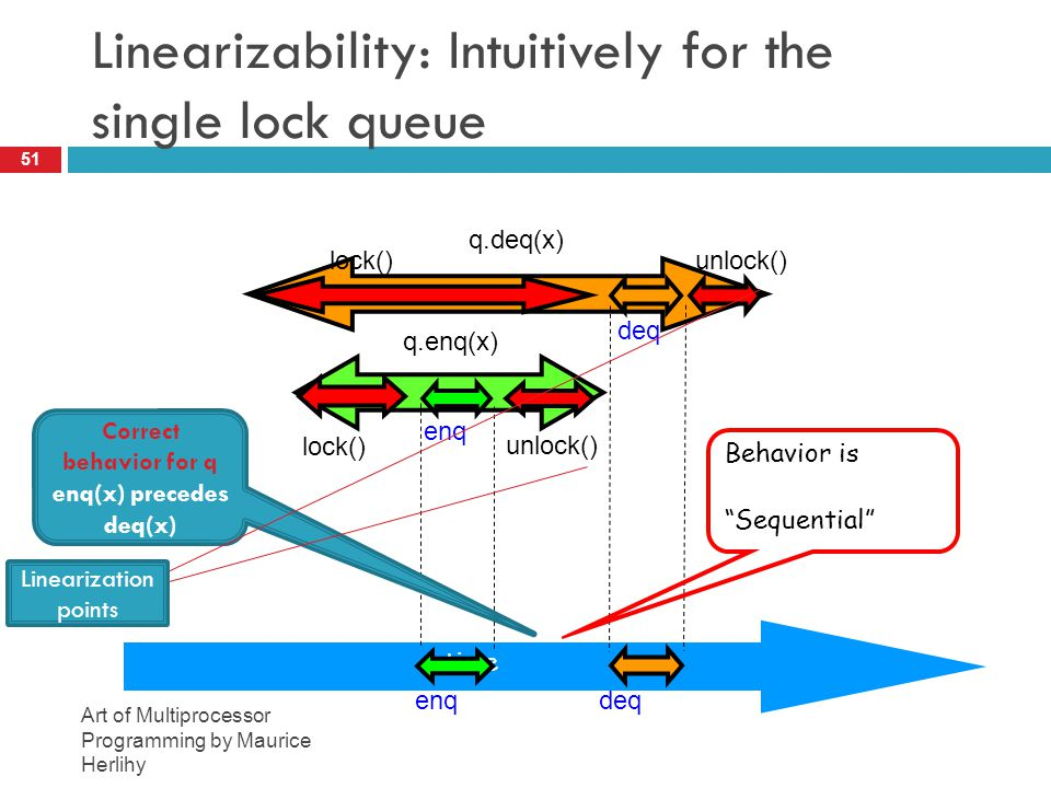 Linearizability: Intuitively for the single lock queue