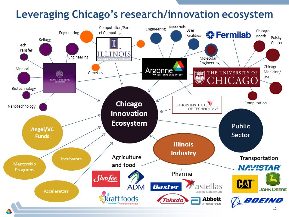 Leveraging Chicago's research/innovation ecosystem