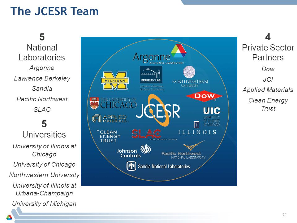 The JCESR Team 5 4 5 National Laboratories Private Sector Partners