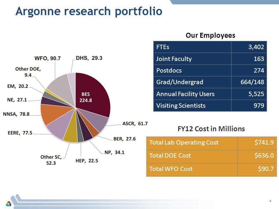 Argonne research portfolio