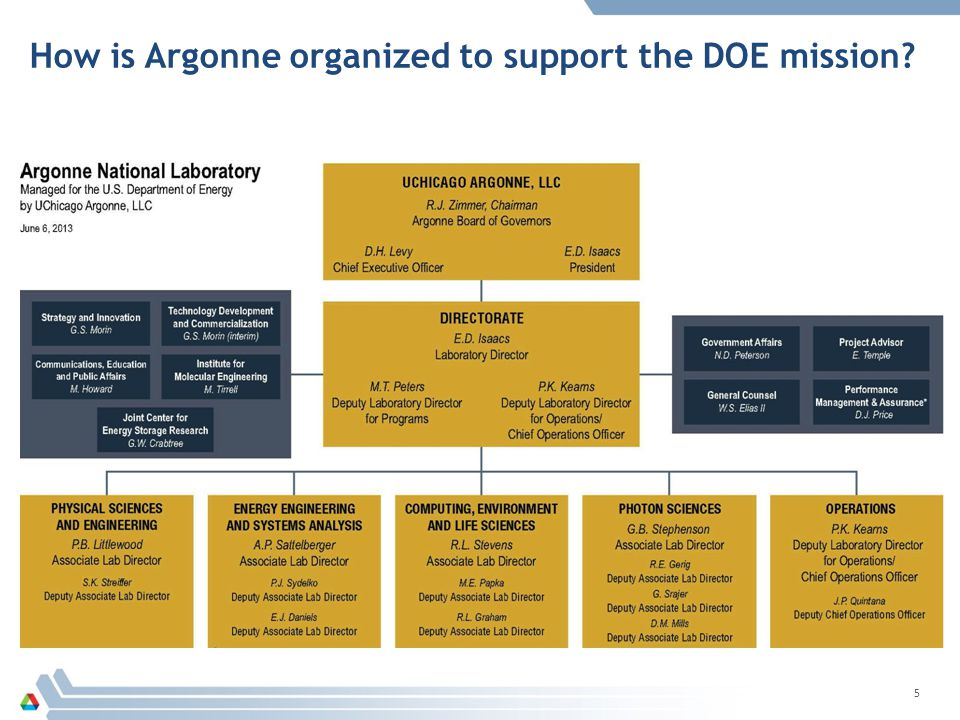 How is Argonne organized to support the DOE mission