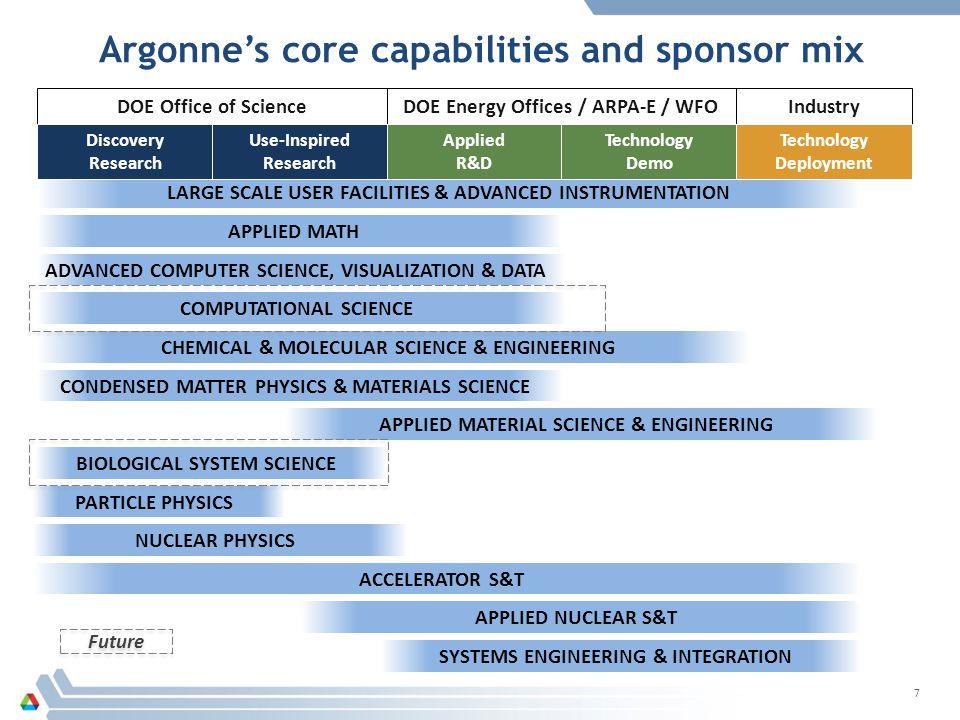 Argonne's core capabilities and sponsor mix