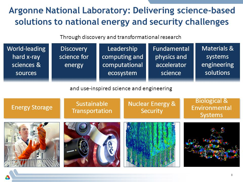 Argonne National Laboratory: Delivering science-based solutions to national energy and security challenges
