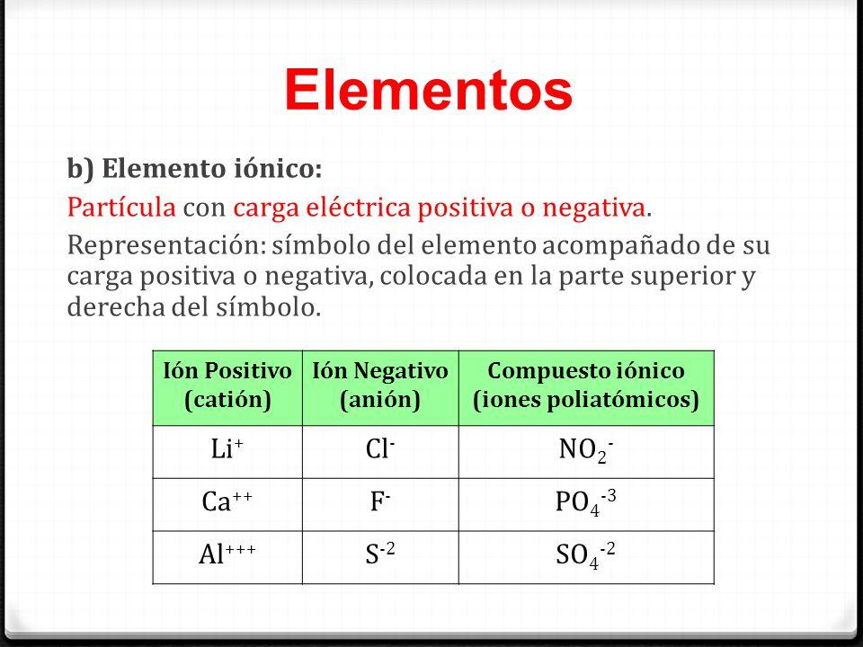 Compuesto iónico (iones poliatómicos)