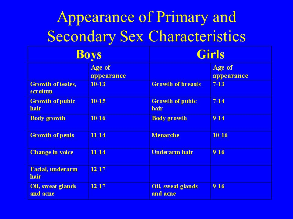 Appearance of Primary and Secondary Sex Characteristics