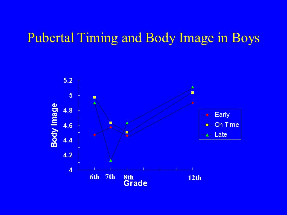 Pubertal Timing and Body Image in Boys