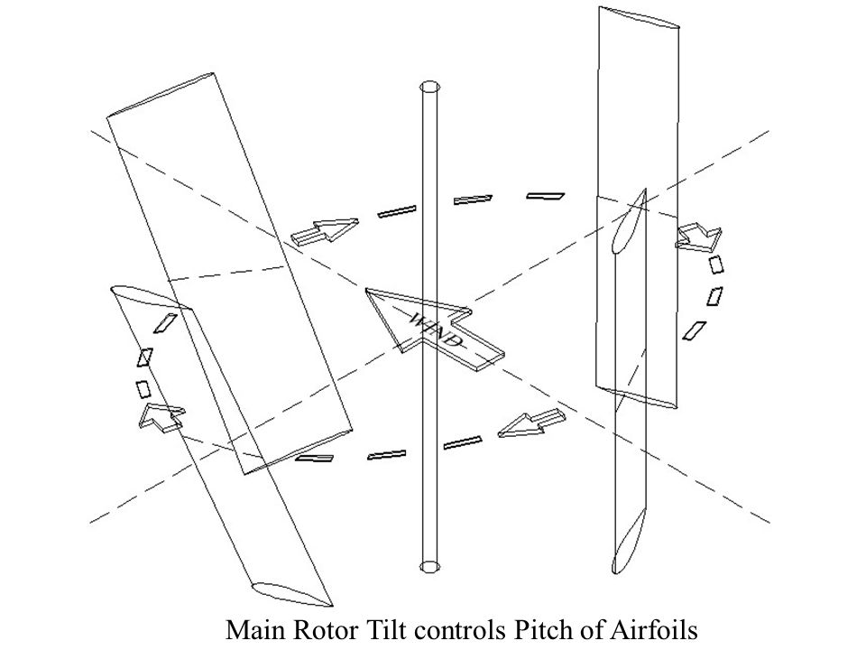 Main Rotor Tilt controls Pitch of Airfoils