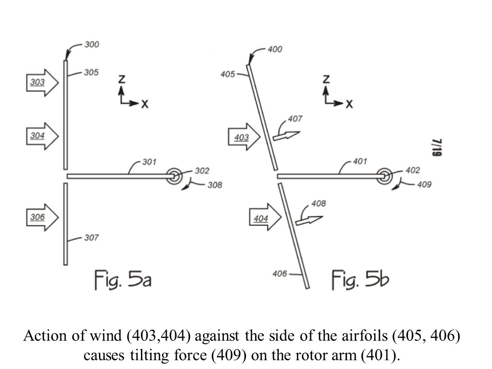 Action of wind (403,404) against the side of the airfoils (405, 406) causes tilting force (409) on the rotor arm (401).