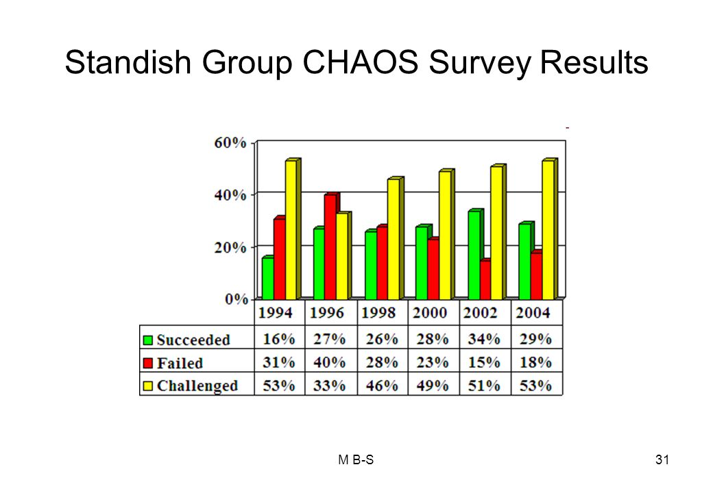 Standish Group CHAOS Survey Results