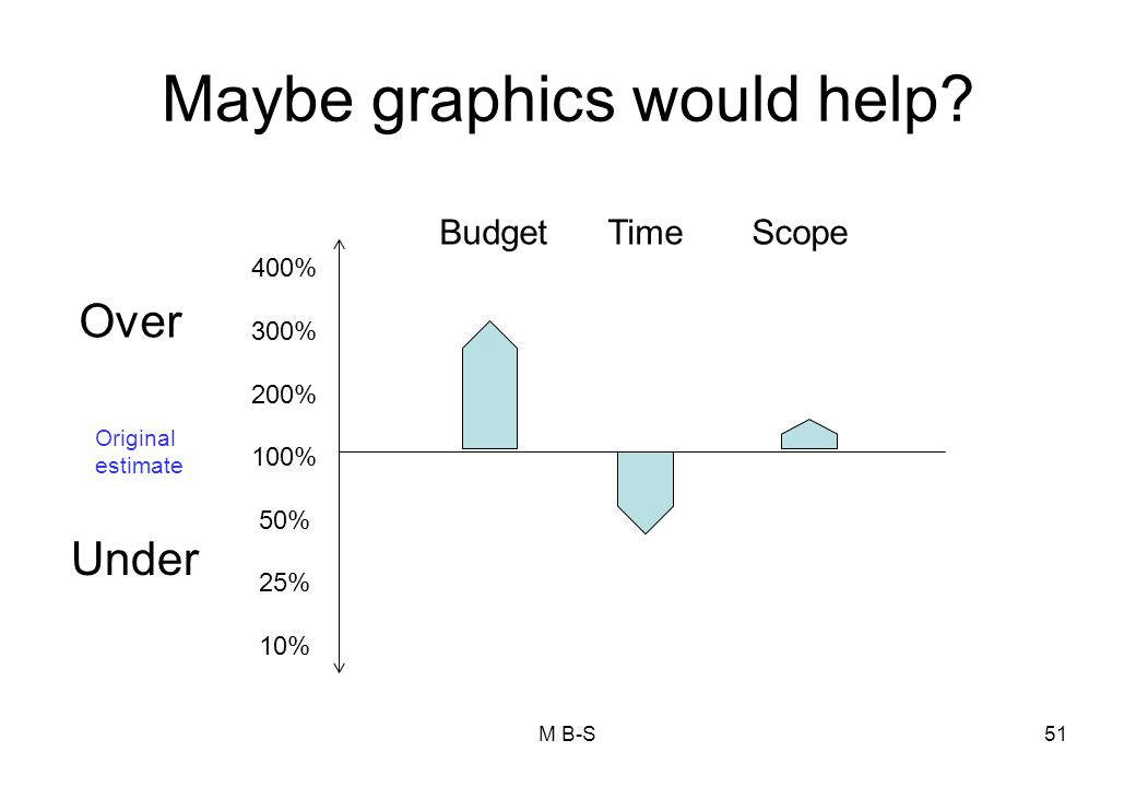 Maybe graphics would help