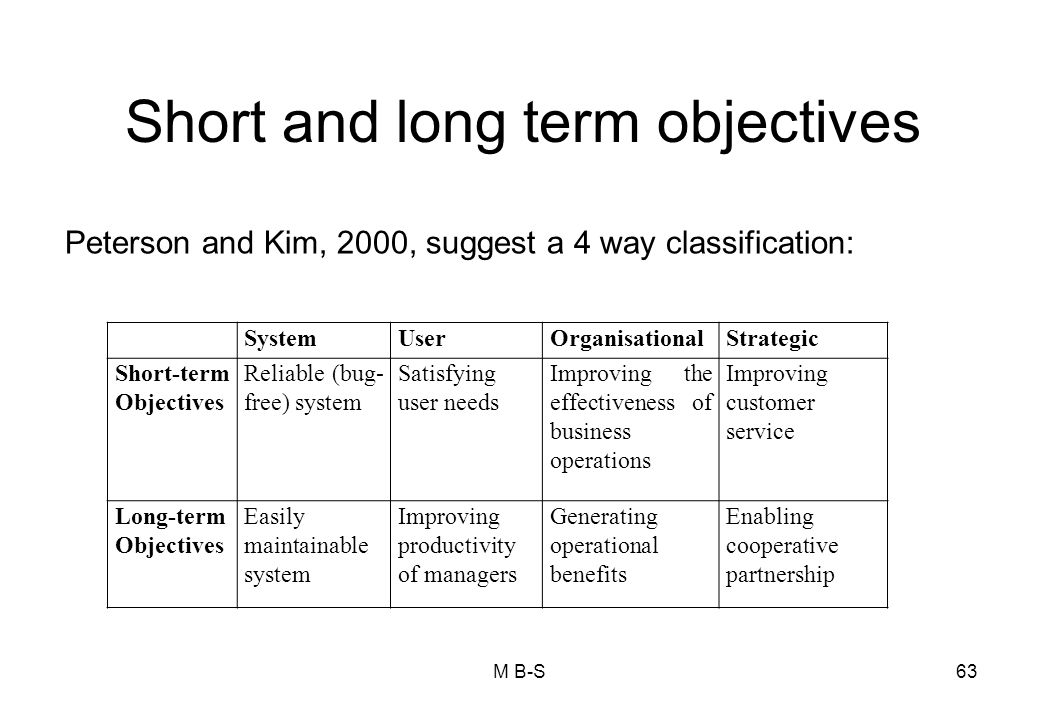 Short and long term objectives