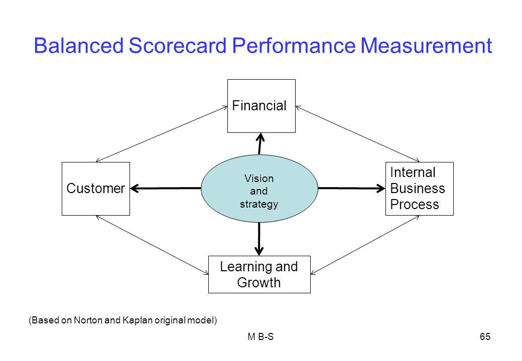 Balanced Scorecard Performance Measurement