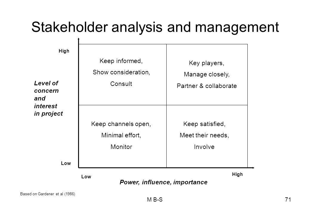 strengths and weaknesses of power influence leadership approach Influence, and power, without a reasonably participatory approach but it is rarely  feasible to start  strengths and weaknesses of stakeholder power analysis  stakeholder power  high will provide overall leadership and political support.