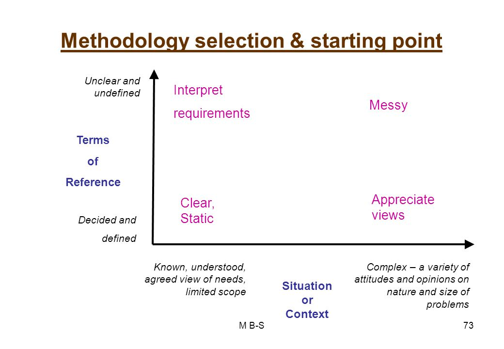 Methodology selection & starting point