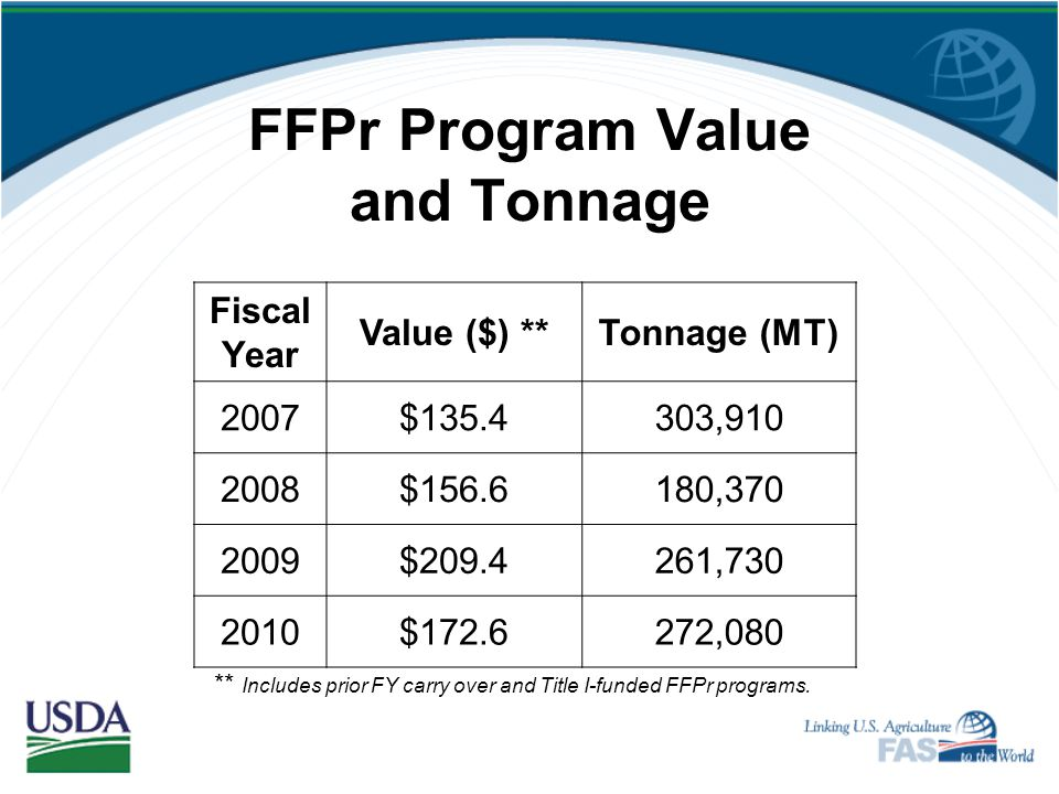 FFPr Program Value and Tonnage