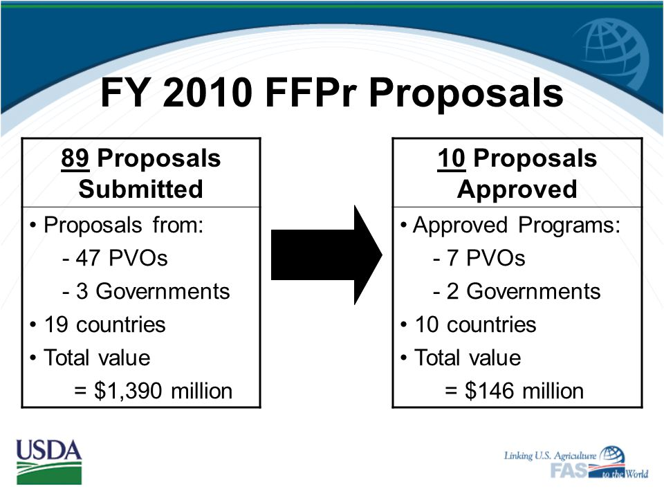 FY 2010 FFPr Proposals 89 Proposals Submitted 10 Proposals Approved