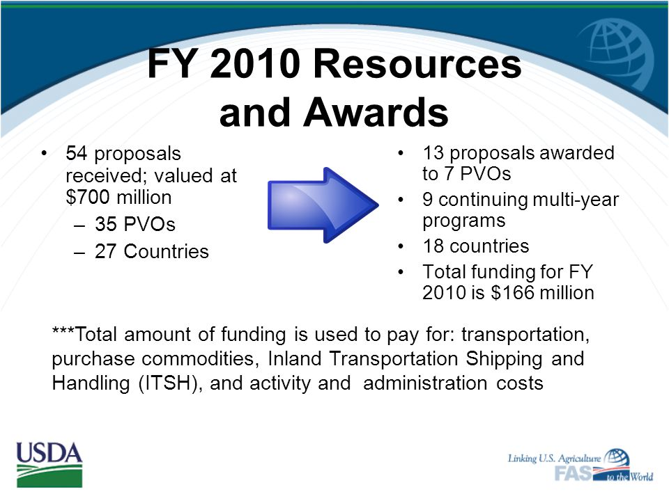 FY 2010 Resources and Awards