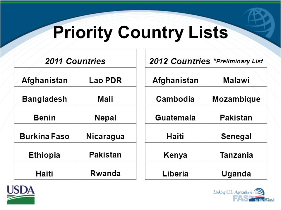 Priority Country Lists