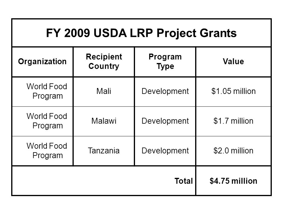 FY 2009 USDA LRP Project Grants