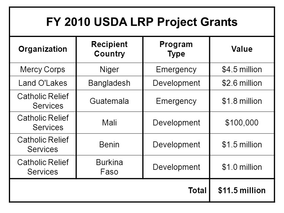 FY 2010 USDA LRP Project Grants
