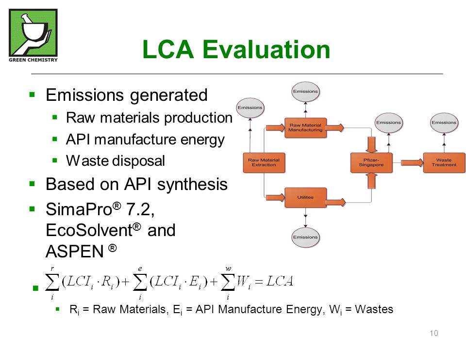 LCA Evaluation Emissions generated Based on API synthesis