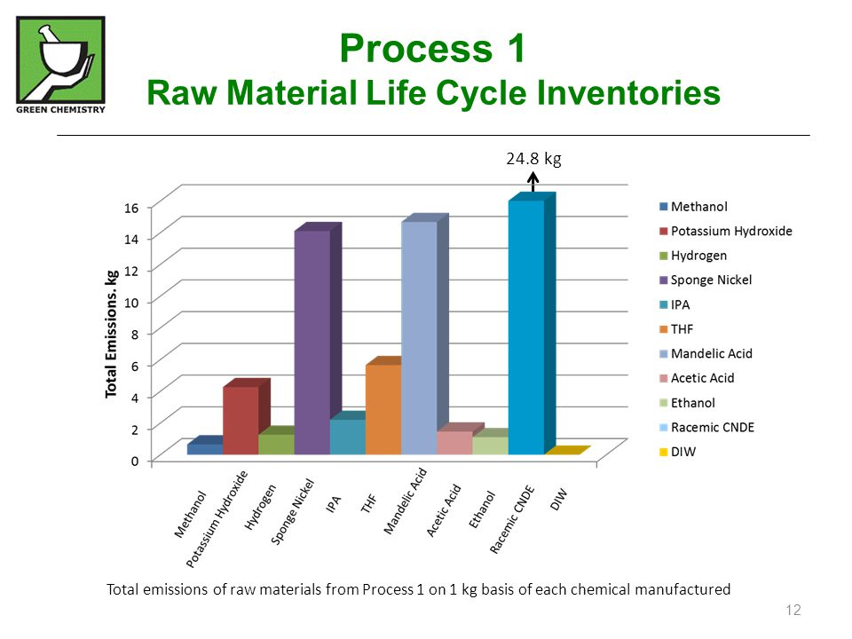 Process 1 Raw Material Life Cycle Inventories