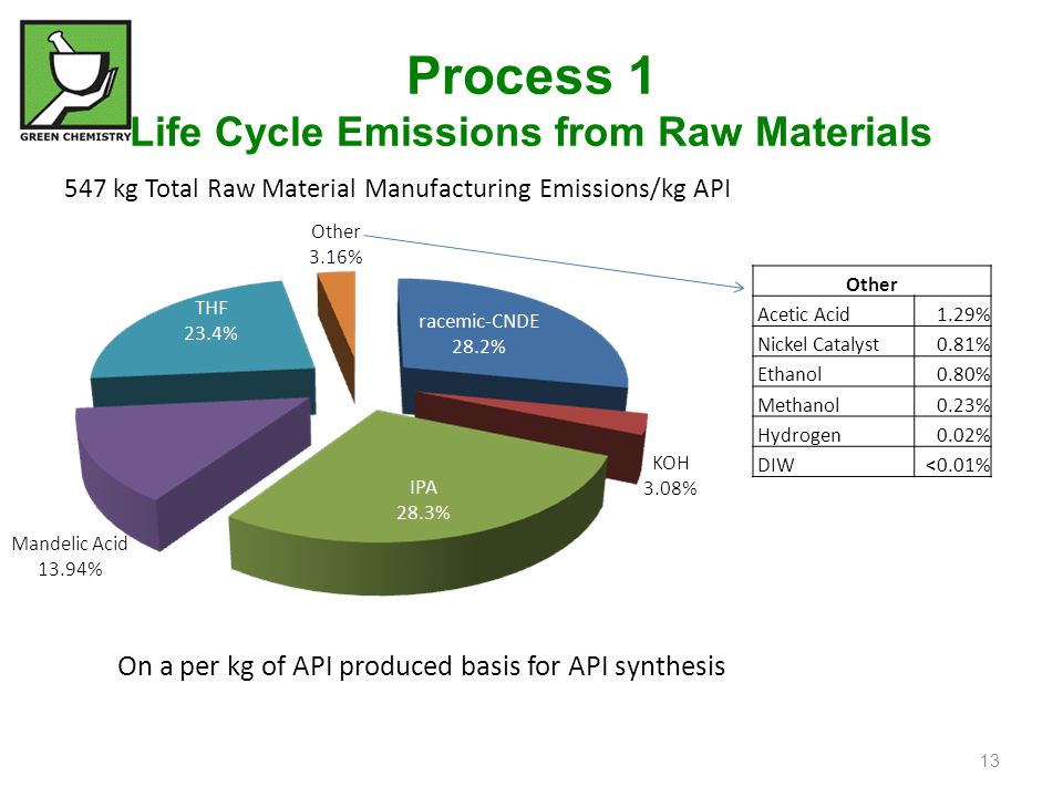 Process 1 Life Cycle Emissions from Raw Materials