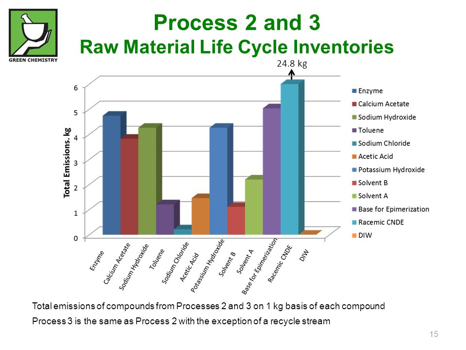 Process 2 and 3 Raw Material Life Cycle Inventories