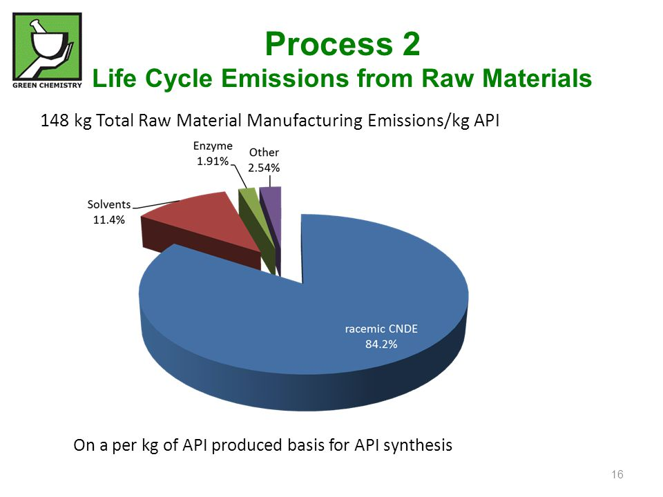Process 2 Life Cycle Emissions from Raw Materials