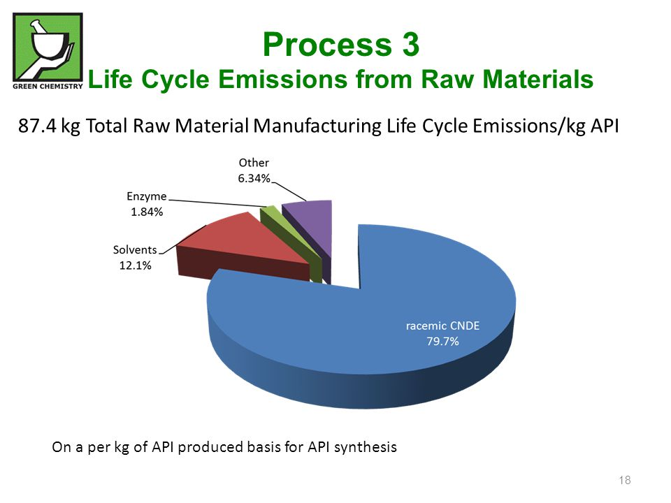 Process 3 Life Cycle Emissions from Raw Materials