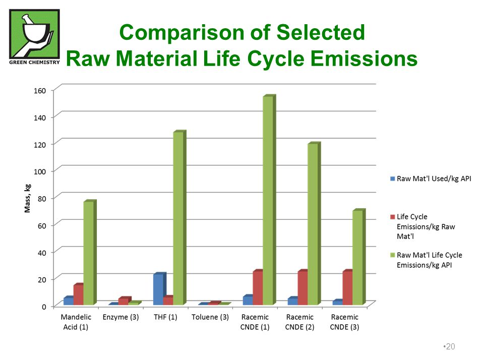 Comparison of Selected Raw Material Life Cycle Emissions