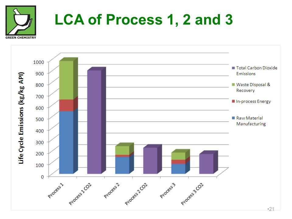 LCA of Process 1, 2 and 3