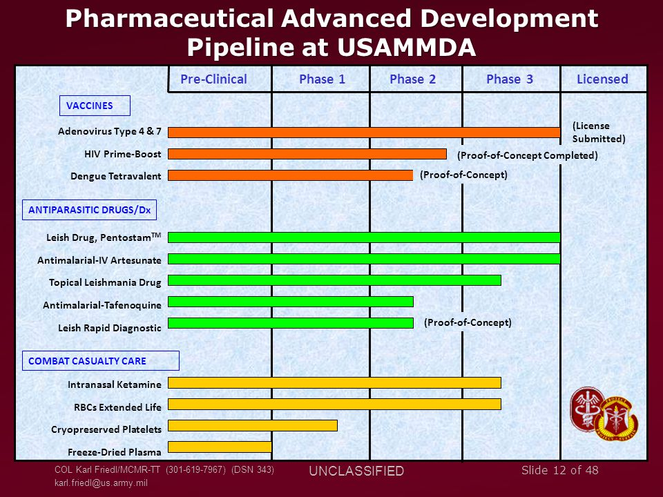 Pharmaceutical Advanced Development Pipeline at USAMMDA