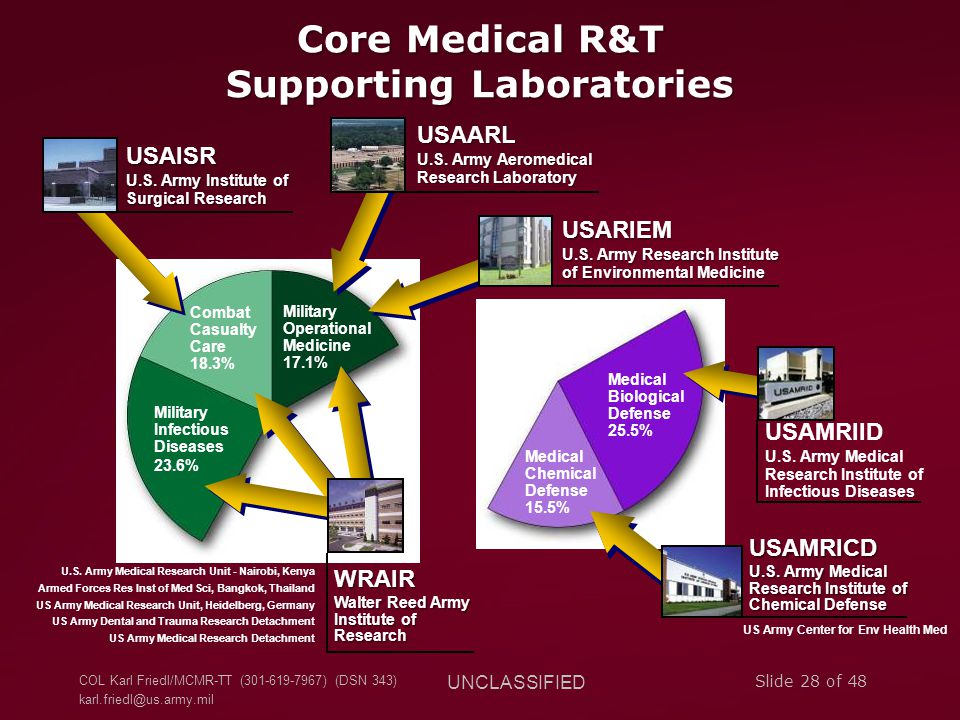Core Medical R&T Supporting Laboratories