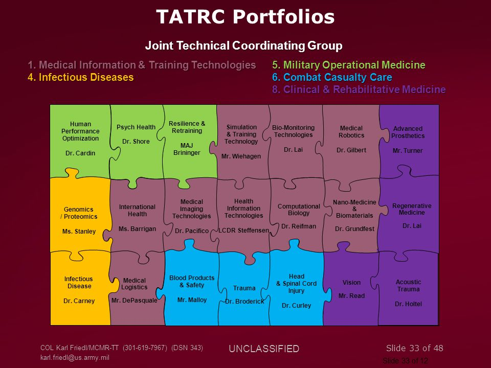 TATRC Portfolios Joint Technical Coordinating Group