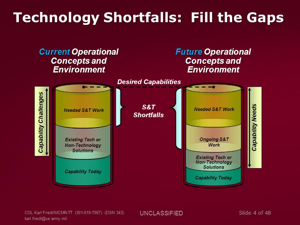 Technology Shortfalls: Fill the Gaps