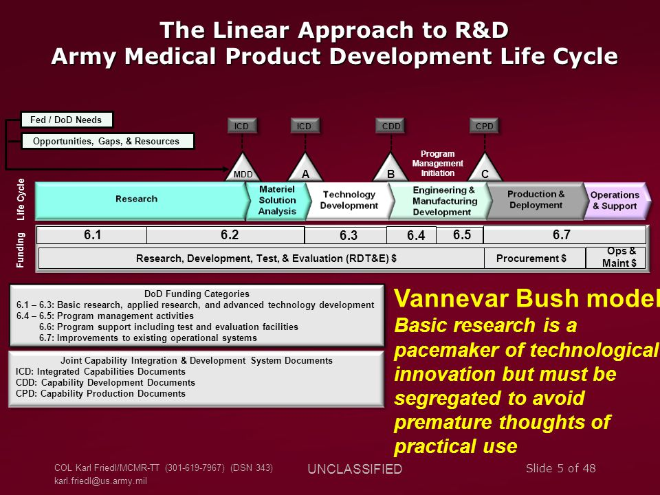 The Linear Approach to R&D Army Medical Product Development Life Cycle