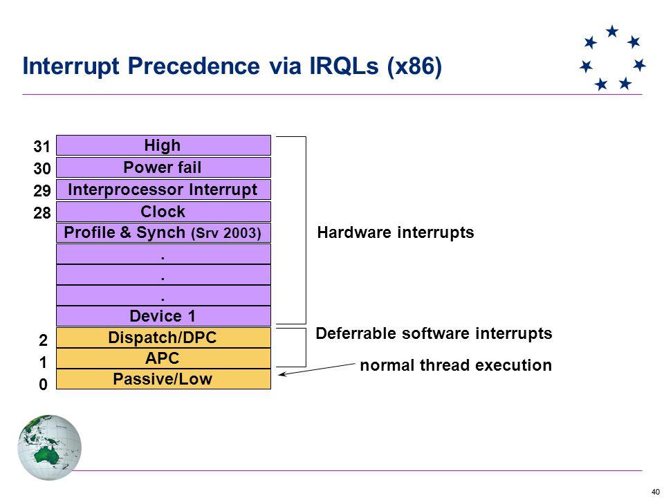 Interrupt Precedence via IRQLs (x86)