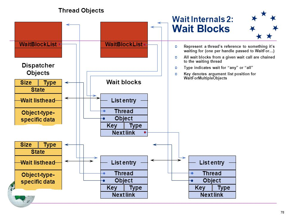 Wait Internals 2: Wait Blocks