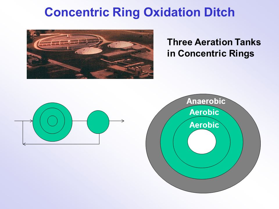 Concentric Ring Oxidation Ditch
