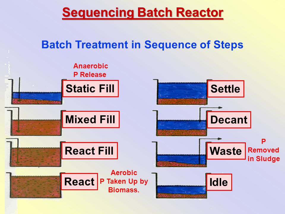 Batch Treatment in Sequence of Steps