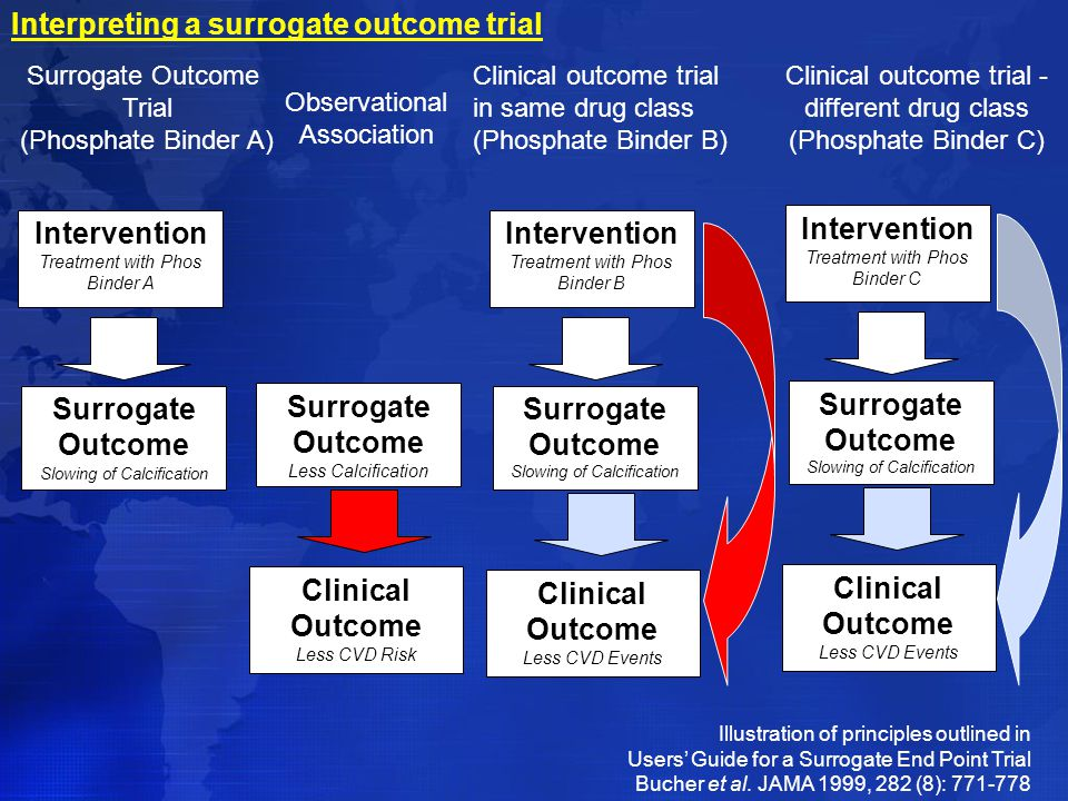 Interpreting a surrogate outcome trial
