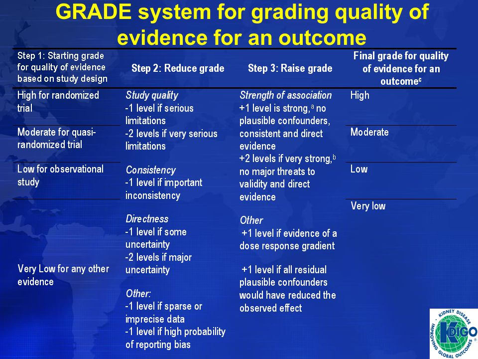 GRADE system for grading quality of evidence for an outcome