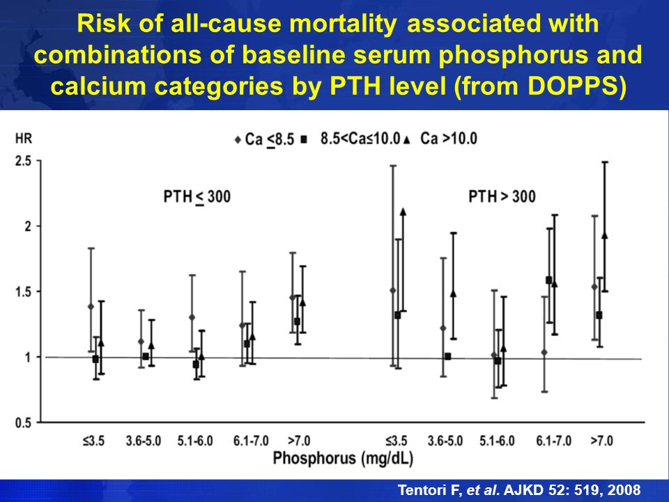 Risk of all-cause mortality associated with combinations of baseline serum phosphorus and calcium categories by PTH level (from DOPPS)