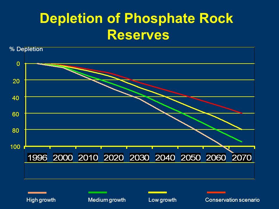 Depletion of Phosphate Rock