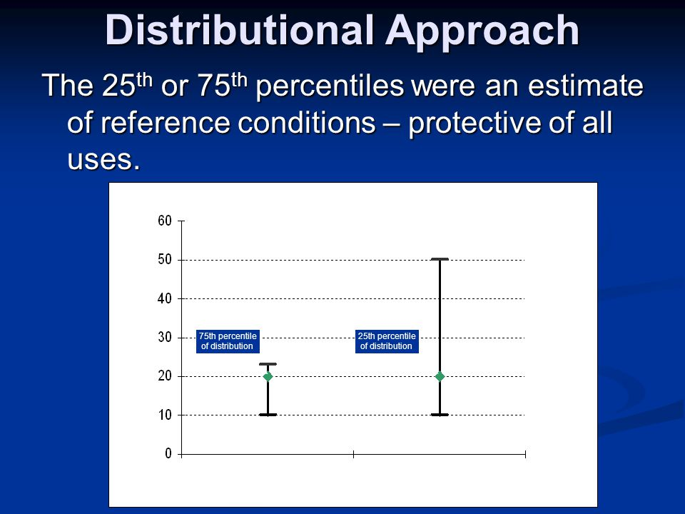 Distributional Approach