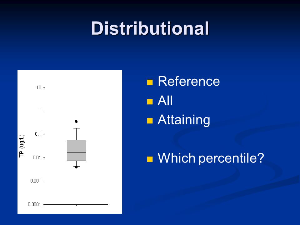 Distributional Reference All Attaining Which percentile 75th 25th